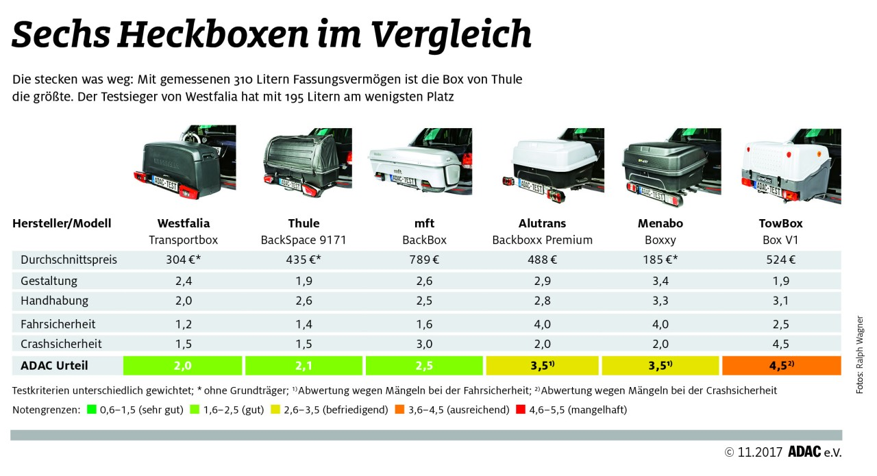 auto heckboxen im test alternative zu dachboxen. Black Bedroom Furniture Sets. Home Design Ideas