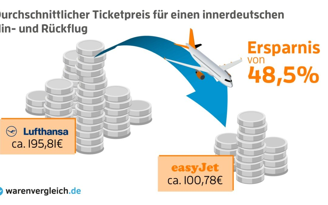 Preisvergleich von easyjet und Lufthansa bei innerdeutschen Flügen
