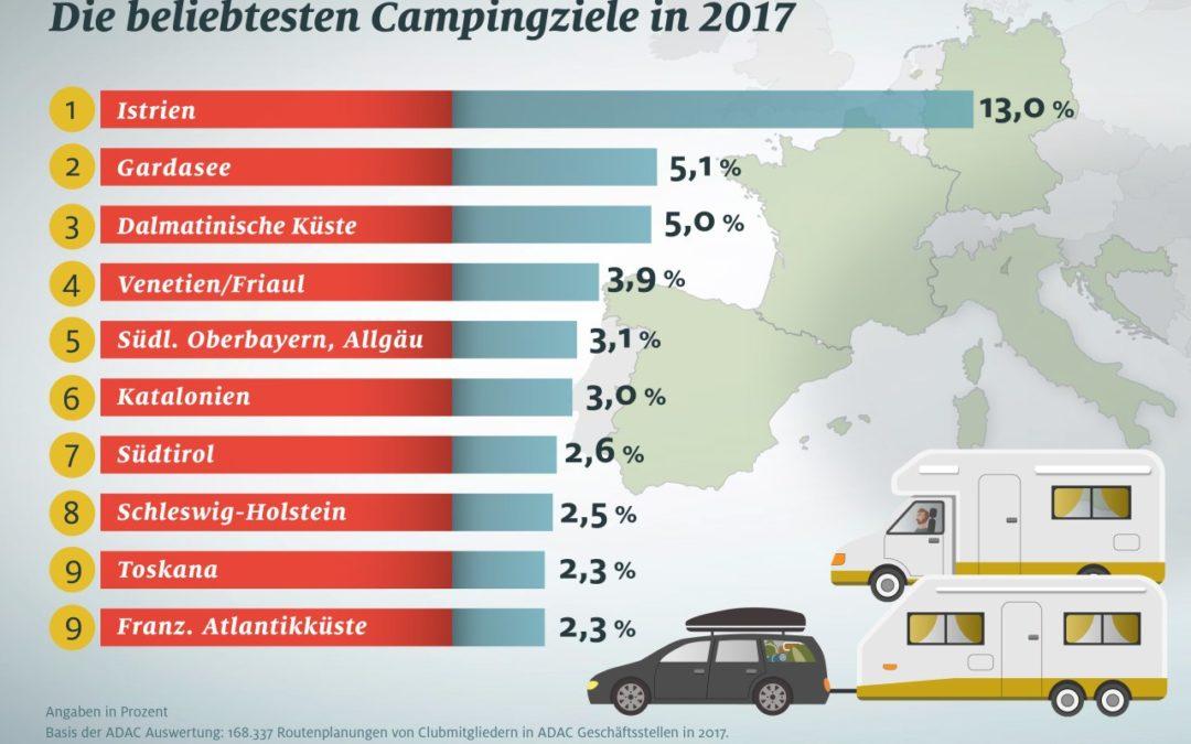 Caravaning in Deutschland boomt – neue Zulassungsrekorde