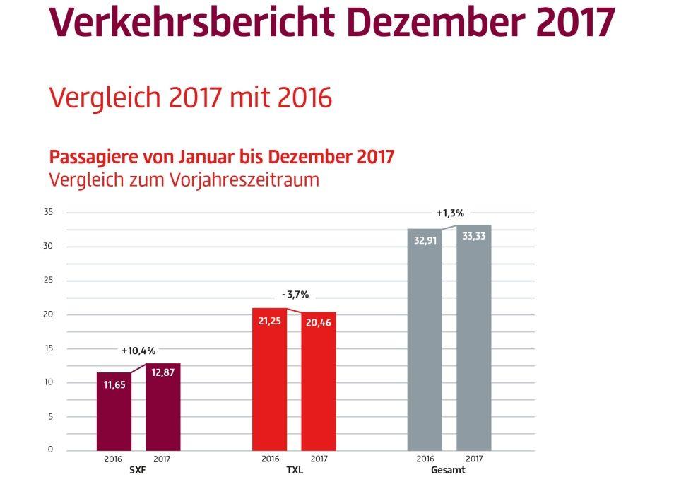Verkehrszahlen Berliner Flughäfen 2017