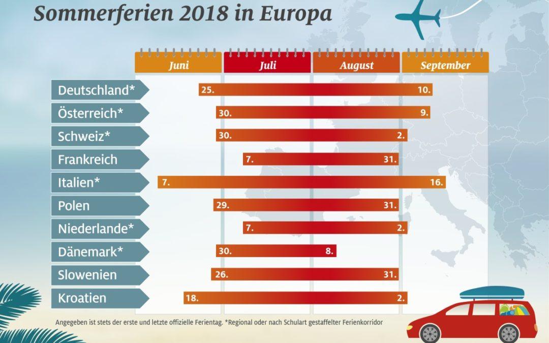 Sommerferien 2018 in Europa – es wird voll auf deutschen Straßen