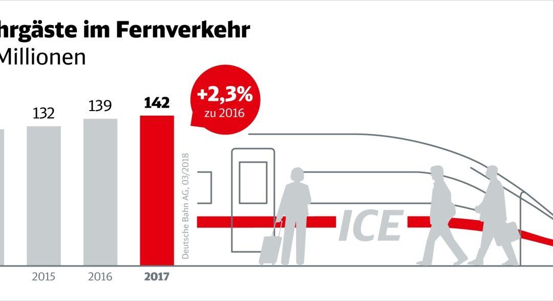 Deutsche Bahn präsentiert Ergebniszahlen für 2017