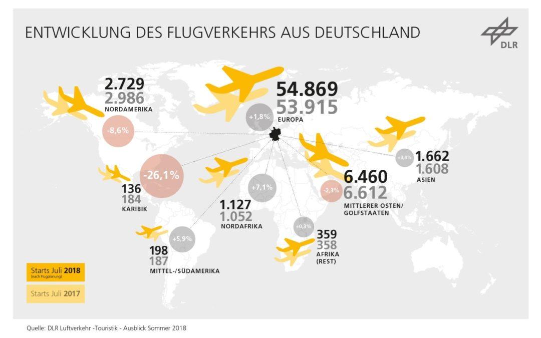 Tourismus im Jahr 2018 stärkster Wachstumstreiber im Luftverkehr