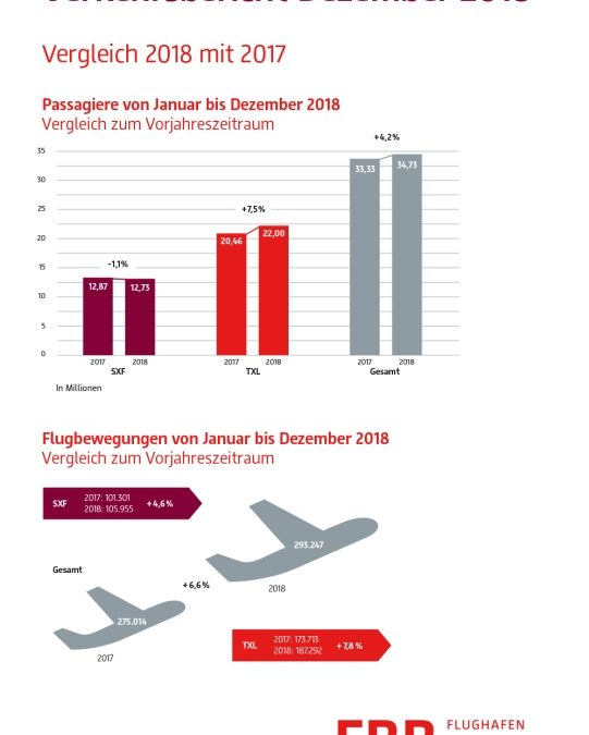 Passagierzahlen an Berliner Flughäfen 2018 mit neuem Rekord