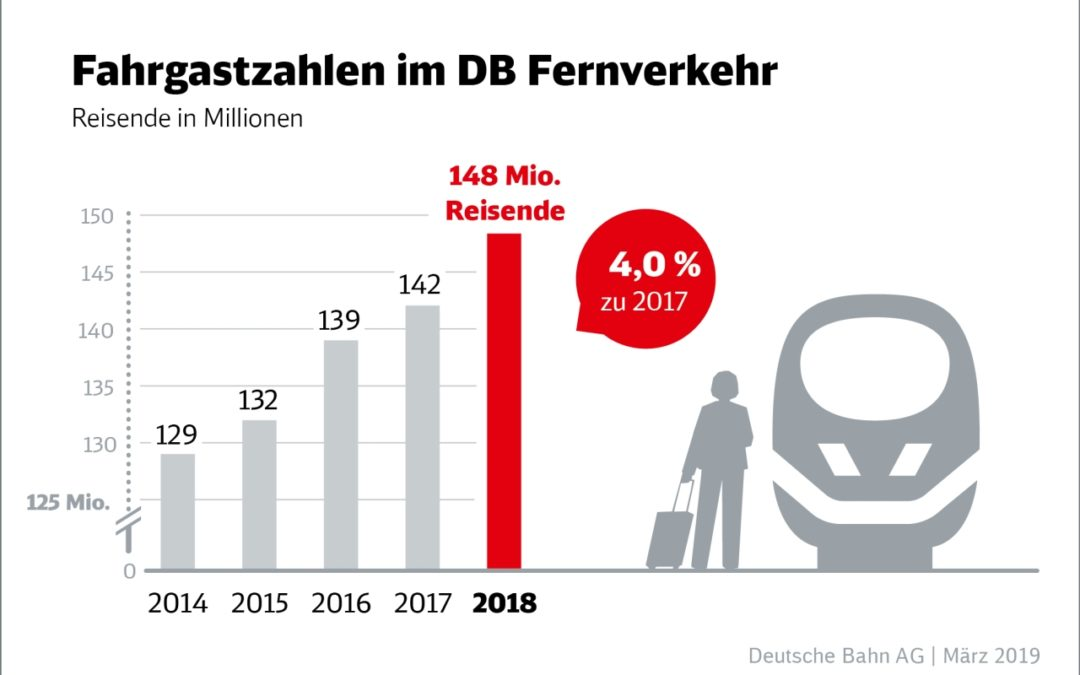Fahrgastzahlen bei der Deutschen Bahn 2018 weiter gestiegen