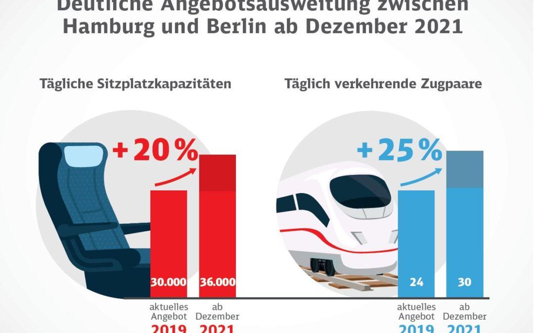 Deutsche Bahn plant Halbstundentakt zwischen Berlin und Hamburg