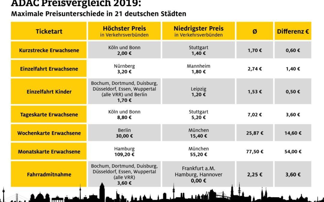 Große Preisunterschiede im Öffentlichen Nahverkehr in deutschen Städten