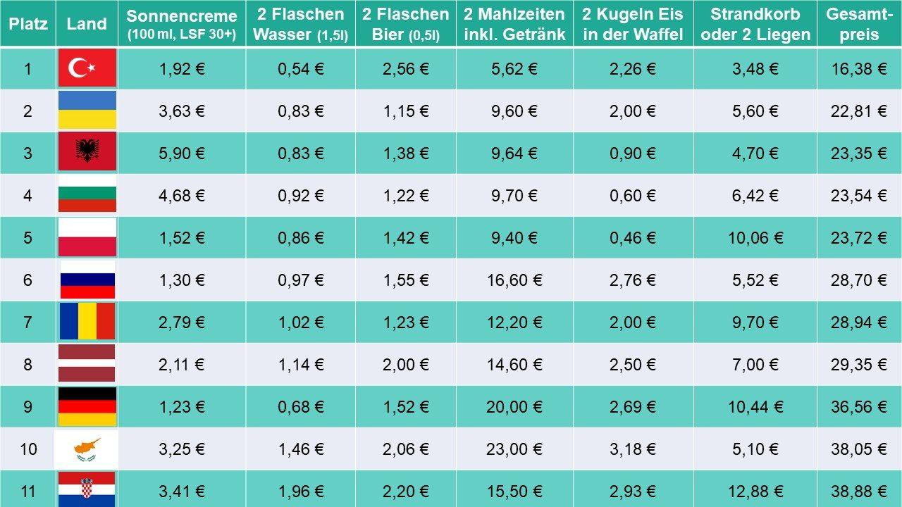 Kosten für einen Strandtag an europäischen Stränden