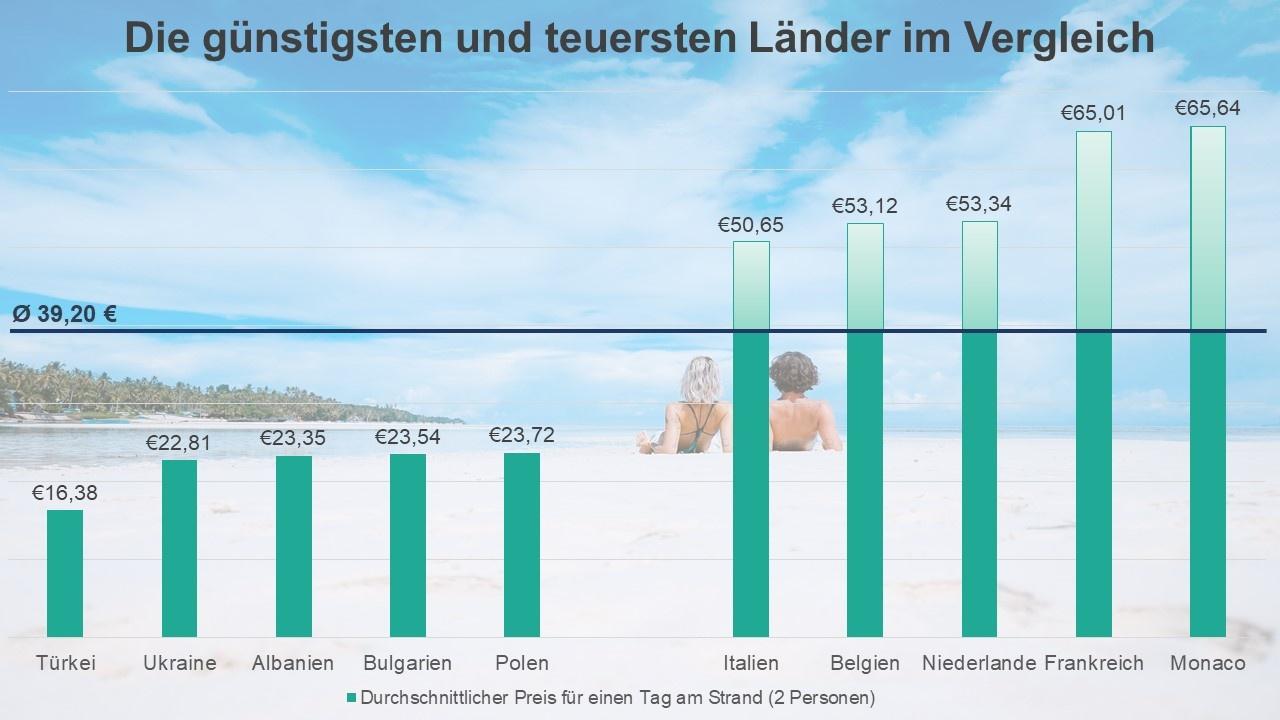 Strand-Preisvergleich 2019 - die günstigsten und teuersten Länder