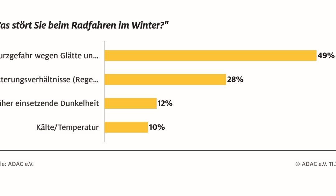ADAC Umfrage: Radfahren im Winter eher unbeliebt