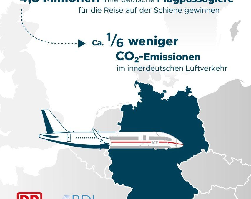 Bahn und Luftverkehrswirtschaft wollen CO2-Emissionen reduzieren